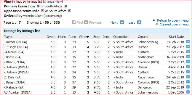 I v SA T20I best innings bowling