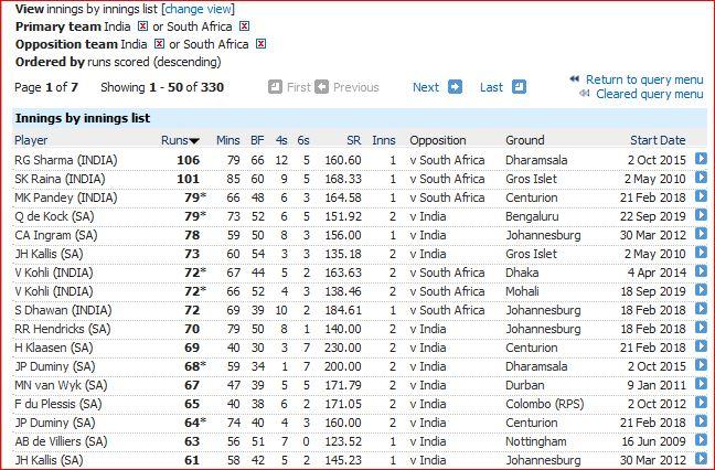 I v SA T20I highest innings