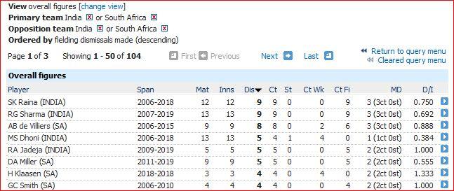 I v SA T20I most dismissals