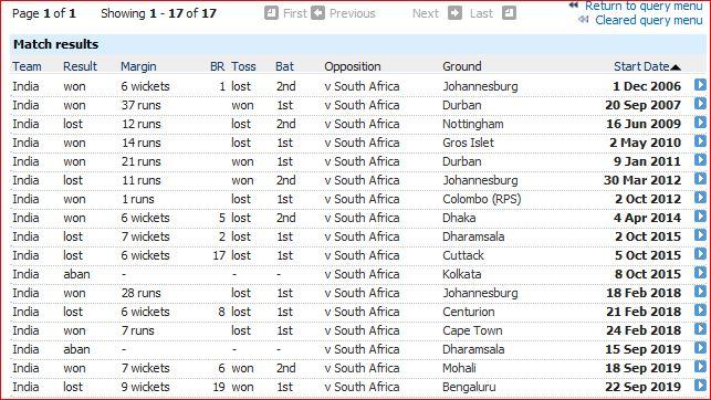 I v SA T20I results
