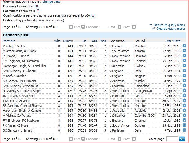 Indias 8th wicket century partnership