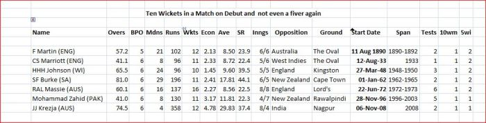10 wickets in a match on debut and no fiver again