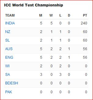 ICC Test Champ on Oct 22