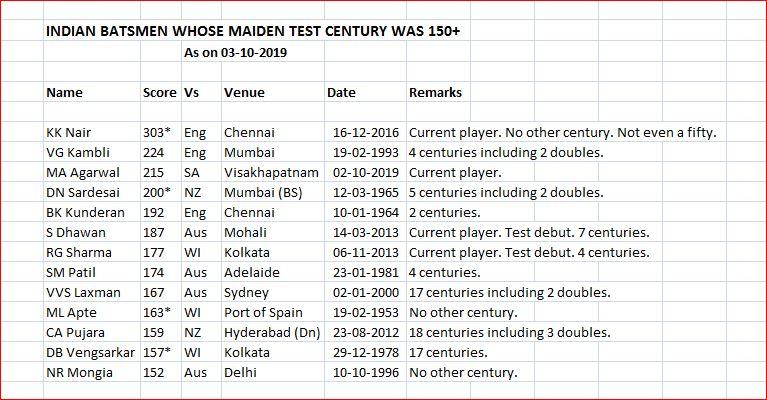 Indian batsmen maiden century above 150