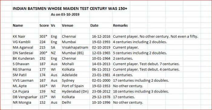 Indian batsmen maiden century above 150