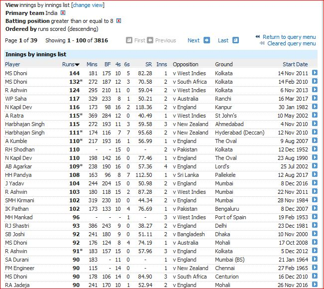 Indian tail innings