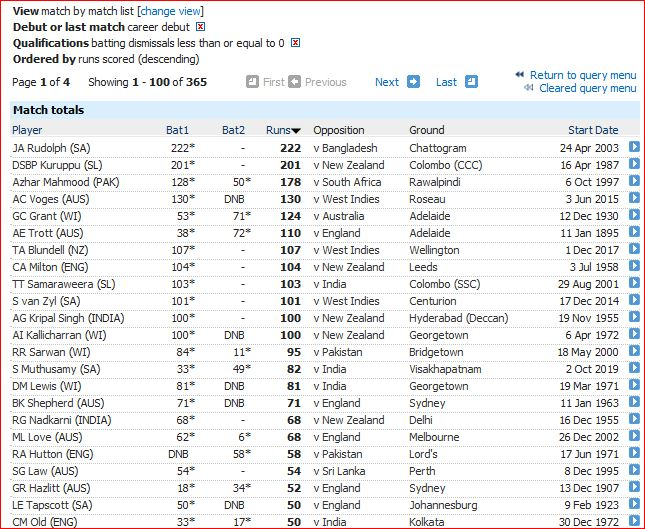 Most runs on debut with no dismissal-1