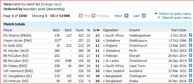 Rohit-most sixes in a Test