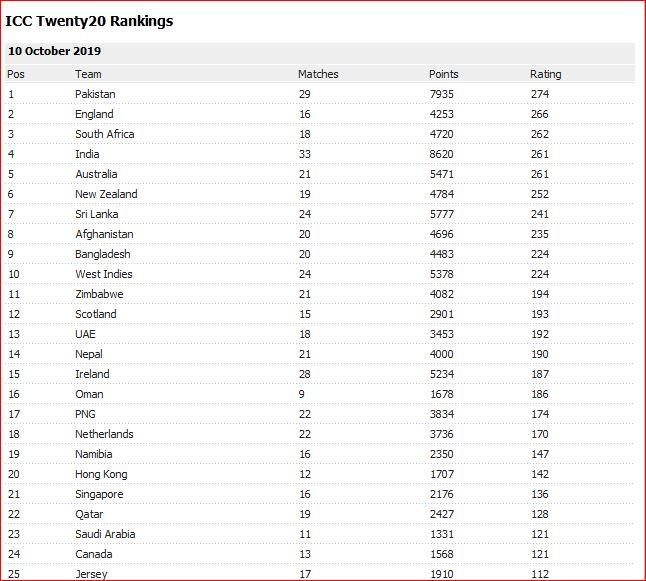 T20I Ranking Oct 10 2019