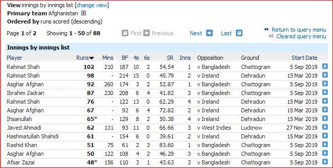 Afghan-highest innings