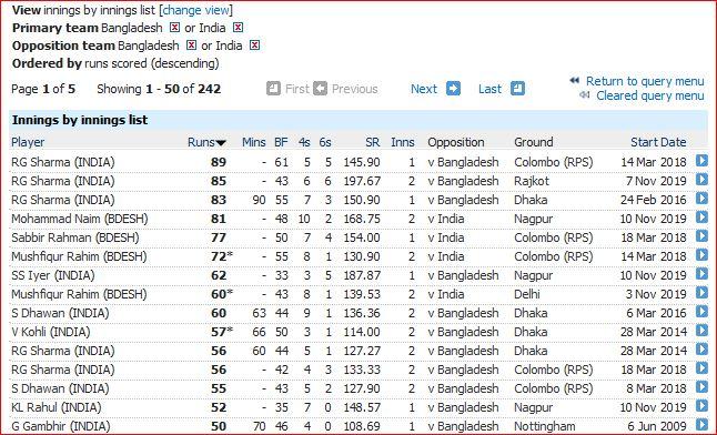 Batting-Highest innings