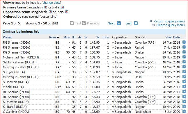 Batting-Highest innings