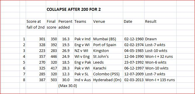 Collapse after 200 + for 2