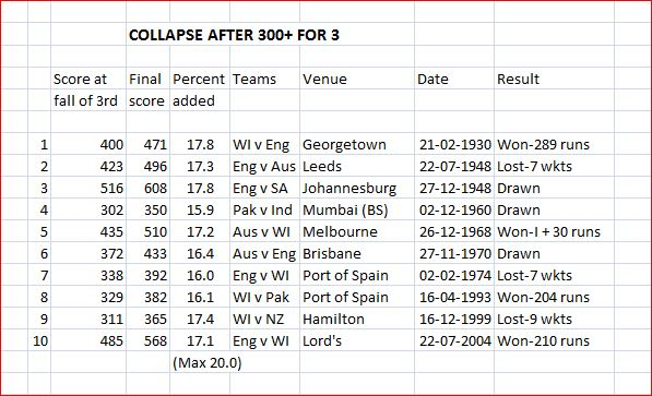 Collapse after 300 for 3