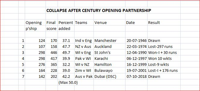 Collapse after century opening partnership