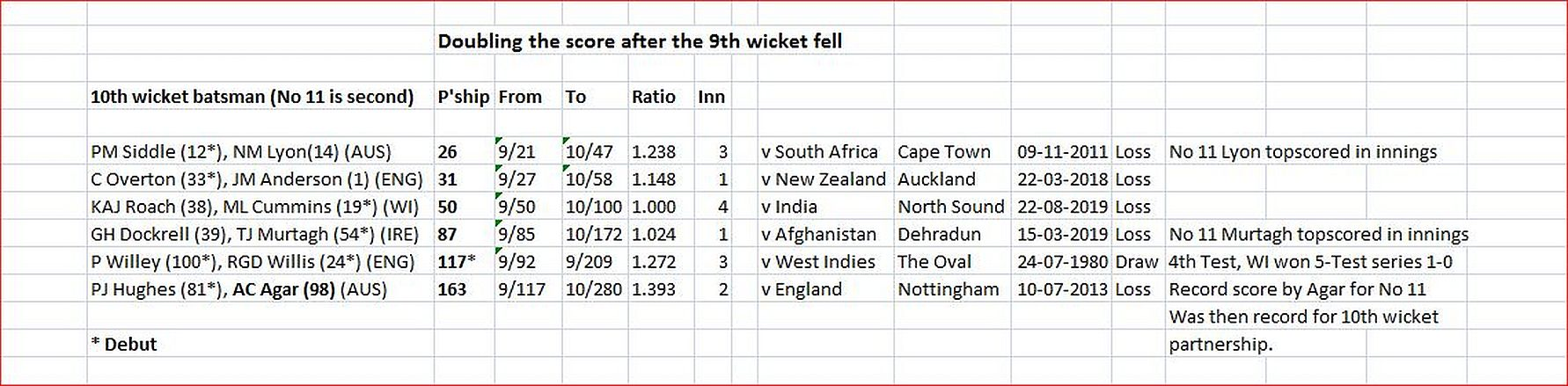 Doubling after 9th wicket fell