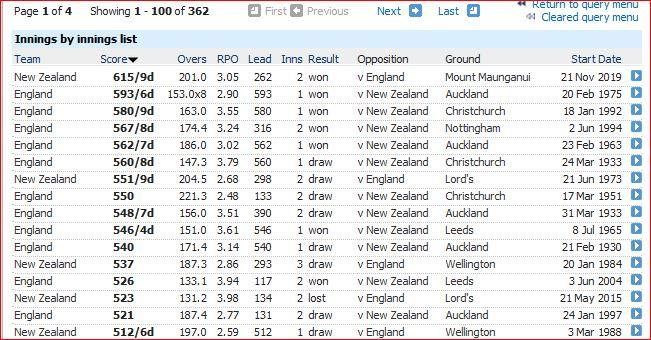 Eng-NZ Test totals