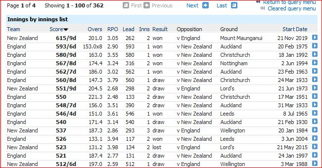 Eng-NZ Test totals