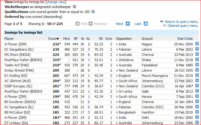 Highest centuries by wicketkeepers