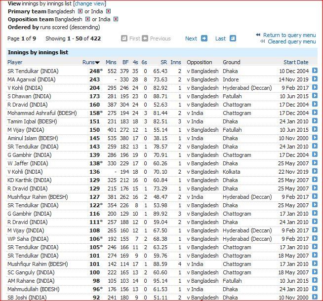 Ind v BD innings over 90