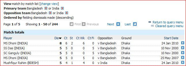 Ind v BD match dismissals 5 and above