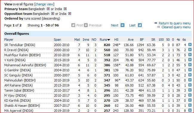 Ind vs BD batting over 250 runs
