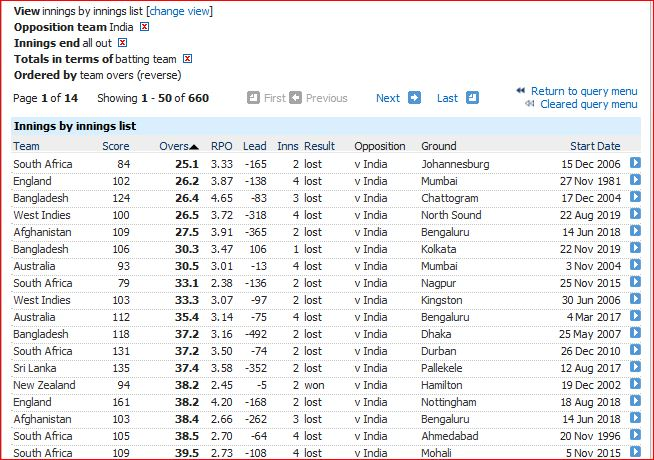 Least overs against India