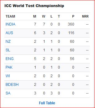 WTC table after Ind-BD series