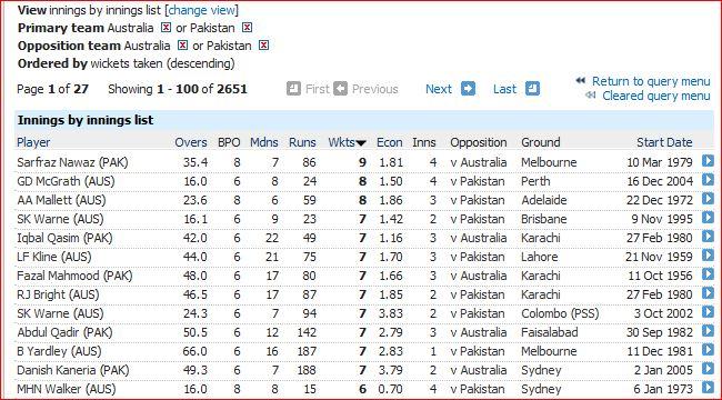 Aus v Pak-innings bowling 7wi