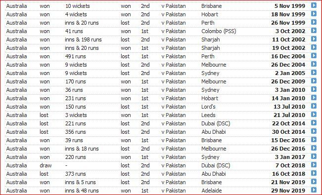 Aus v Pak-results since 1999