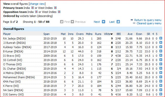 Bowling-most wickets
