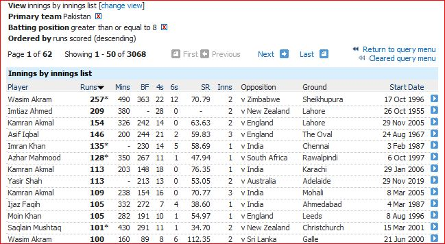 Centuries by Pak No 8 and above