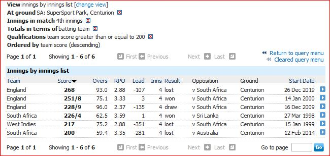 Centurion 4th innings