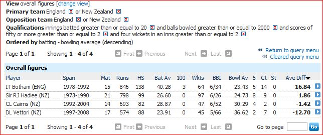 Eng v NZ AR overall