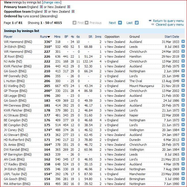 Eng v NZ innings-150