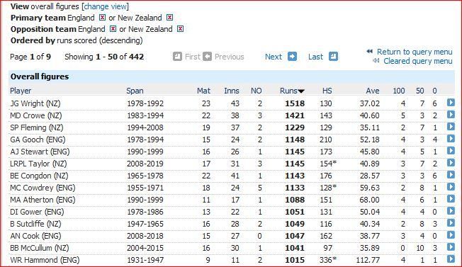 Eng v NZ runs-1000