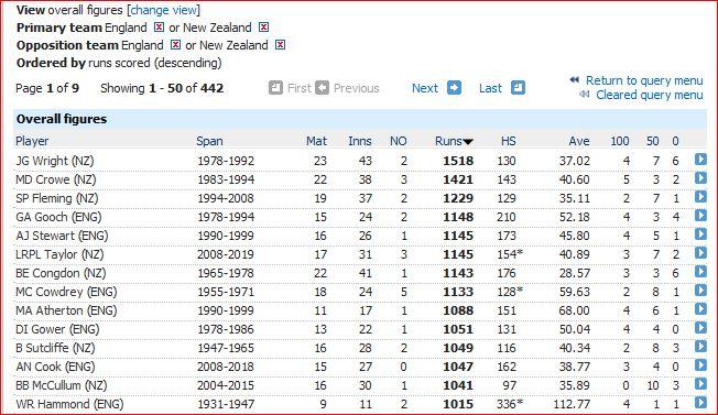 Eng v NZ runs-1000