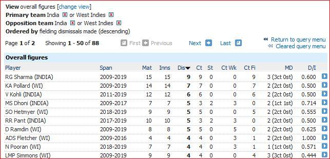 Fielding-most dismissals