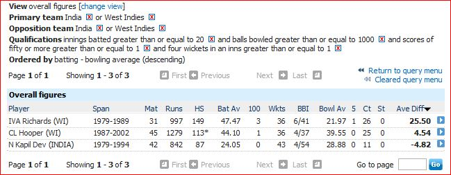 Ind v WI AR overall