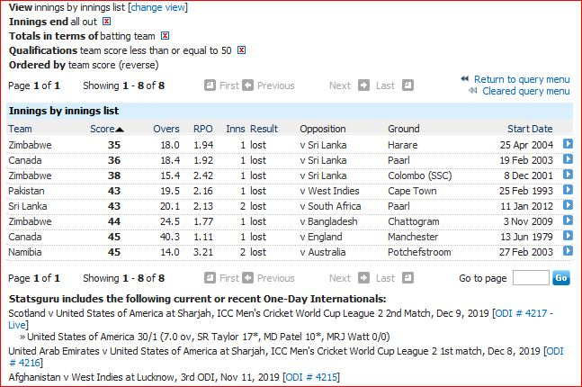 Low scores in mens ODIs