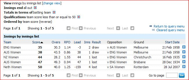 Low scores in womens Tests