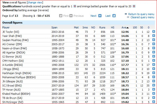 Lowest average by century maker