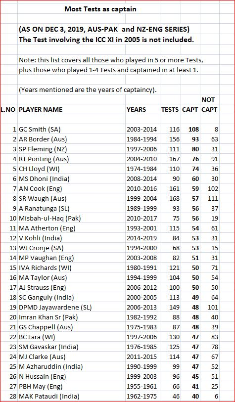 Most Tests as captain