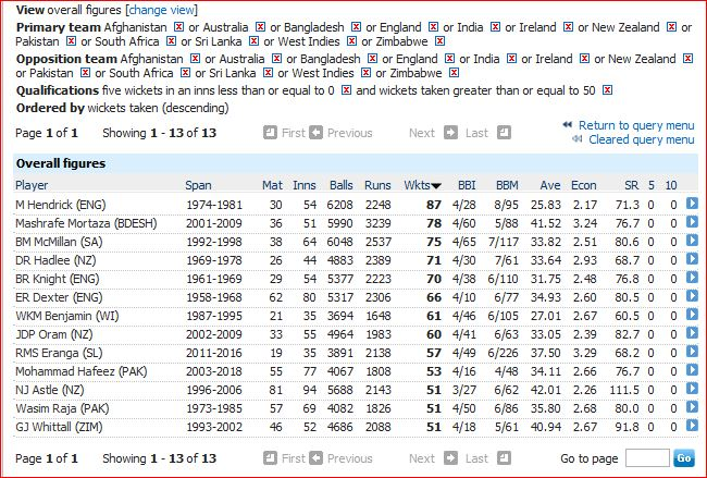 Most wickets without 5wi