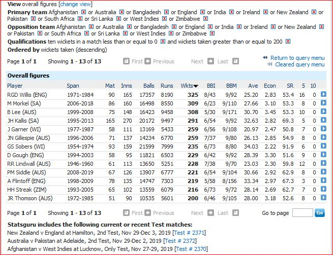 Most wkts with out 10WM