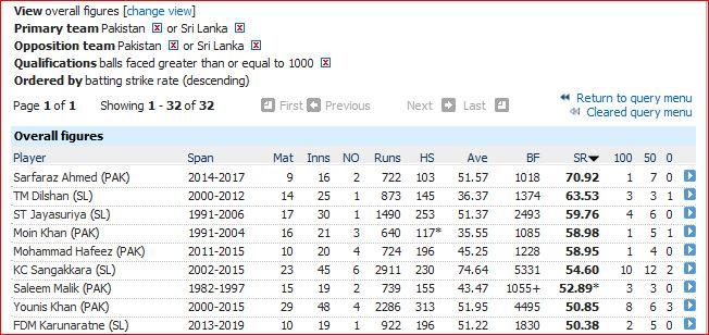 Pak v SL batting SR