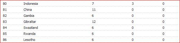 T20Is 2019 bottom teams