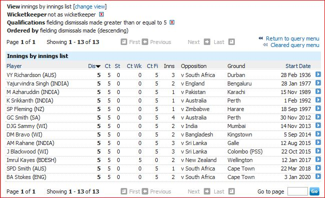5 catches in innings by non keeper
