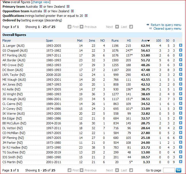 Highest batting average