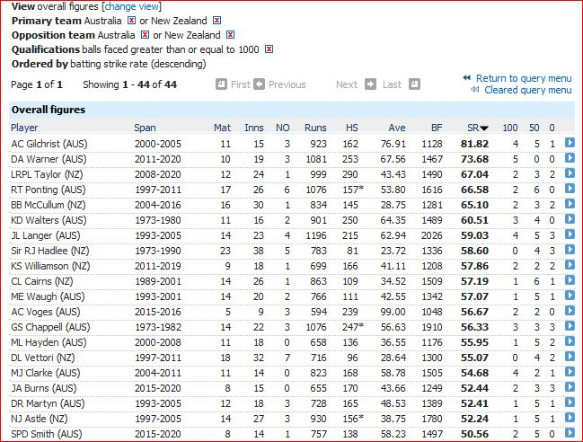 Highest strike rate-50